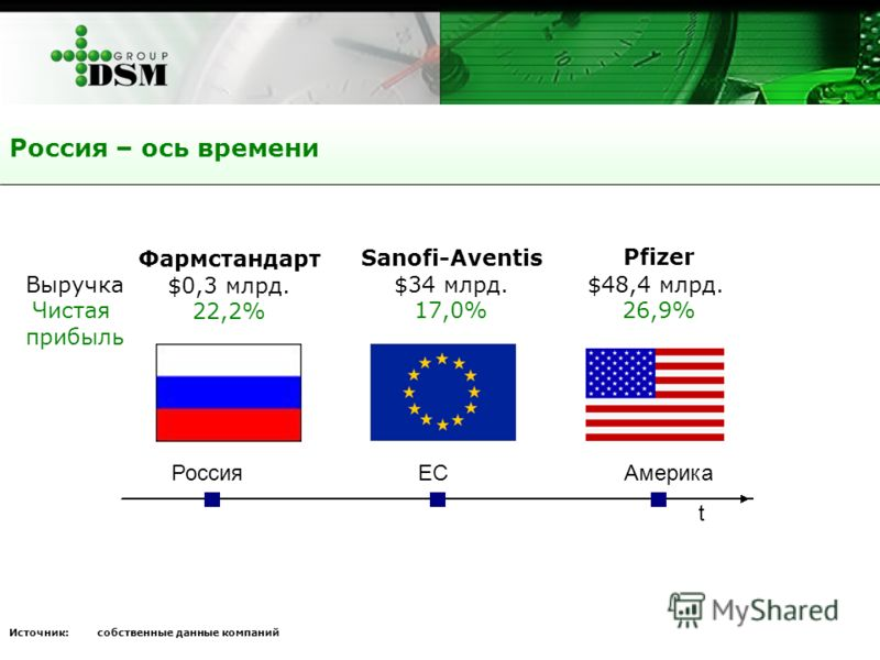 Россия – ось времени t Sanofi-Aventis $34 млрд. 17,0% Pfizer $48,4 млрд. 26,9% Фармстандарт $0,3 млрд. 22,2% Выручка Чистая прибыль Источник: собственные данные компаний РоссияЕСАмерика