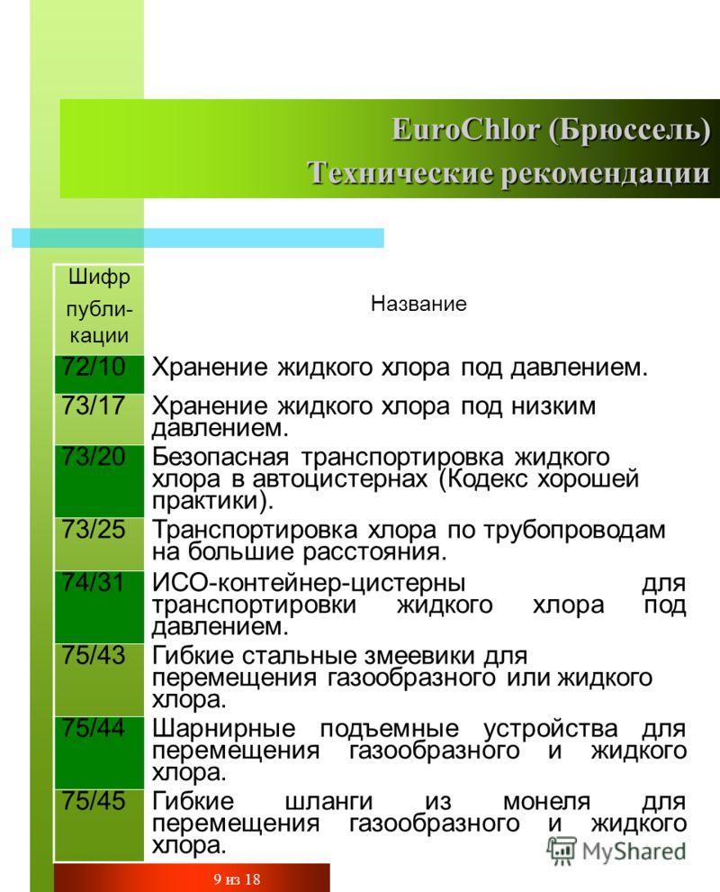 EuroChlor (Брюссель) Технические рекомендации Шифр публи- кации Название 72/10Хранение жидкого хлора под давлением. 73/17 Хранение жидкого хлора под низким давлением. 73/20 Безопасная транспортировка жидкого хлора в автоцистернах (Кодекс хорошей прак