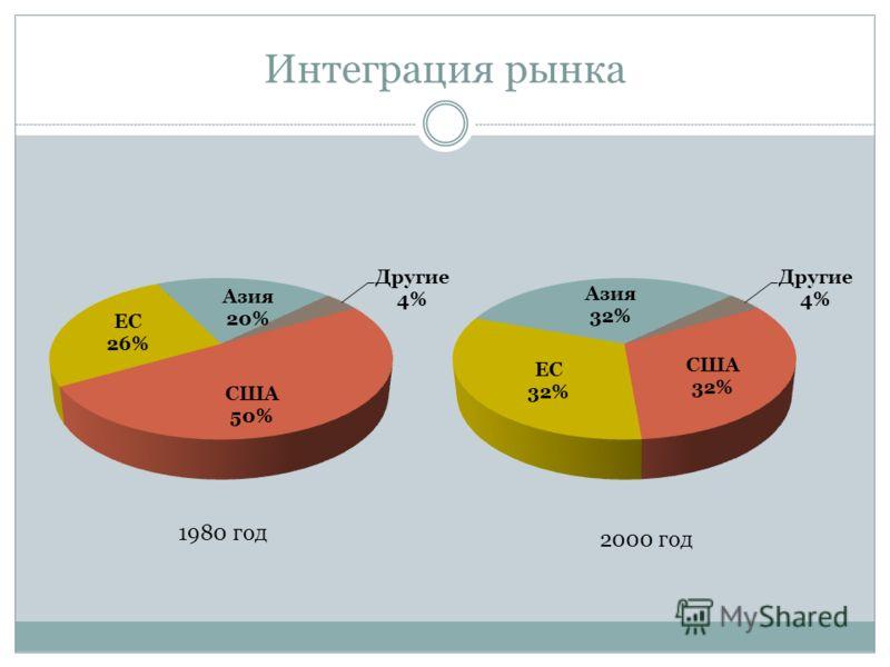 Интеграция рынка 1980 год 2000 год