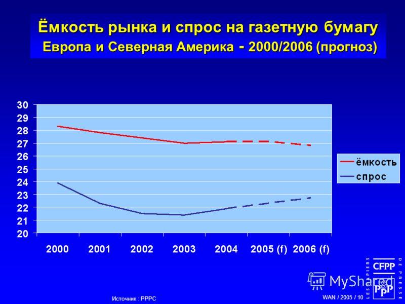WAN / 2005 / 10 Ёмкость рынка и спрос на газетную бумагу Европа и Северная Америка - 2000/2006 (прогноз) Источник : PPPC