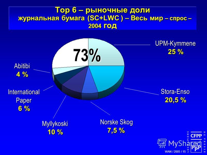 WAN / 2005 / 15 Norske Skog Norske Skog 7,5 % Stora-Enso 20,5 % Myllykoski 10 % UPM-Kymmene 25 % 73% International Paper 6 % Top 6 – рыночные доли журнальная бумага (SC+LWC ) – Весь мир – спрос – 2004 год Abitibi 4 %