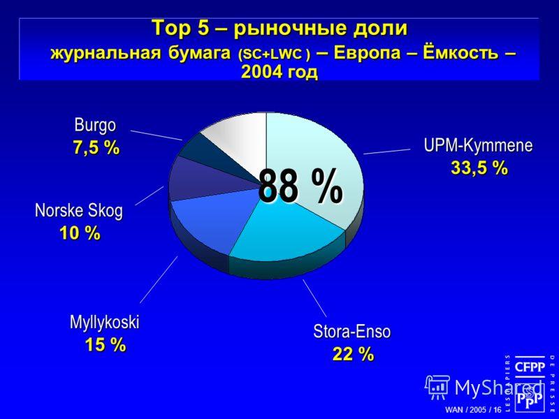 WAN / 2005 / 16 Norske Skog 10 % Stora-Enso 22 % Myllykoski 15 % UPM-Kymmene 33,5 % 88 % Burgo 7,5 % Top 5 – рыночные доли журнальная бумага (SC+LWC ) – Европа – Ёмкость – 2004 год
