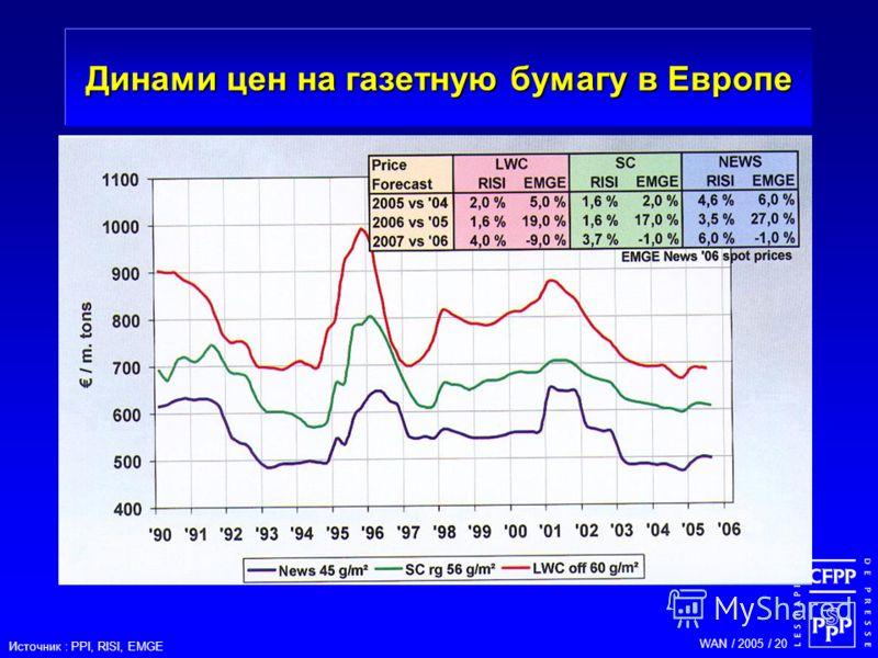 WAN / 2005 / 20 Динами цен на газетную бумагу в Европе Источник : PPI, RISI, EMGE