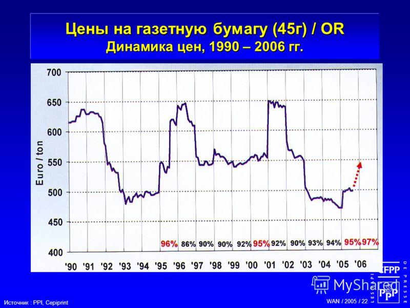 WAN / 2005 / 22 Цены на газетную бумагу (45г) / OR Динамика цен, 1990 – 2006 гг. Источник : PPI, Cepiprint