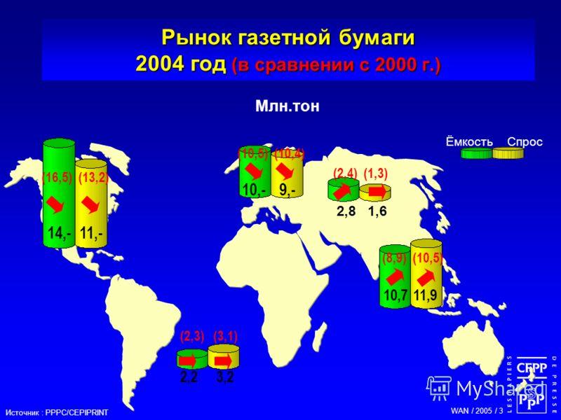 WAN / 2005 / 3 14,- 11,- 2,2 3,2 10,711,9 Рынок газетной бумаги 2004 год (в сравнении с 2000 г.) 10,- 9,- ЁмкостьСпрос Млн.тон 2,8 1,6 Источник : PPPC/CEPIPRINT (16,5) (13,2) (2,3) (3,1) (10,5) (10,4) (2,4) (1,3) (8,9) (10,5)
