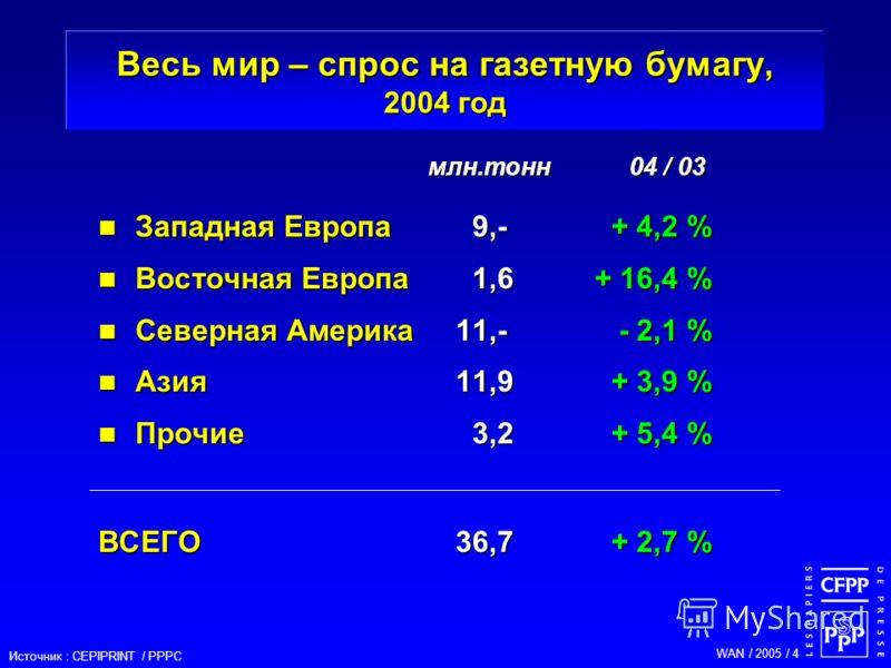 WAN / 2005 / 4 Западная Европа 9,-+ 4,2 % Западная Европа 9,-+ 4,2 % Восточная Европа1,6+ 16,4 % Восточная Европа1,6+ 16,4 % Северная Америка 11,- - 2,1 % Северная Америка 11,- - 2,1 % Азия11,9+ 3,9 % Азия11,9+ 3,9 % Прочие3,2+ 5,4 % Прочие3,2+ 5,4 %