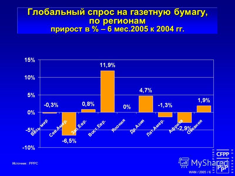 WAN / 2005 / 6 Глобальный спрос на газетную бумагу, по регионам прирост в % – 6 мес.2005 к 2004 гг. Источник : PPPC