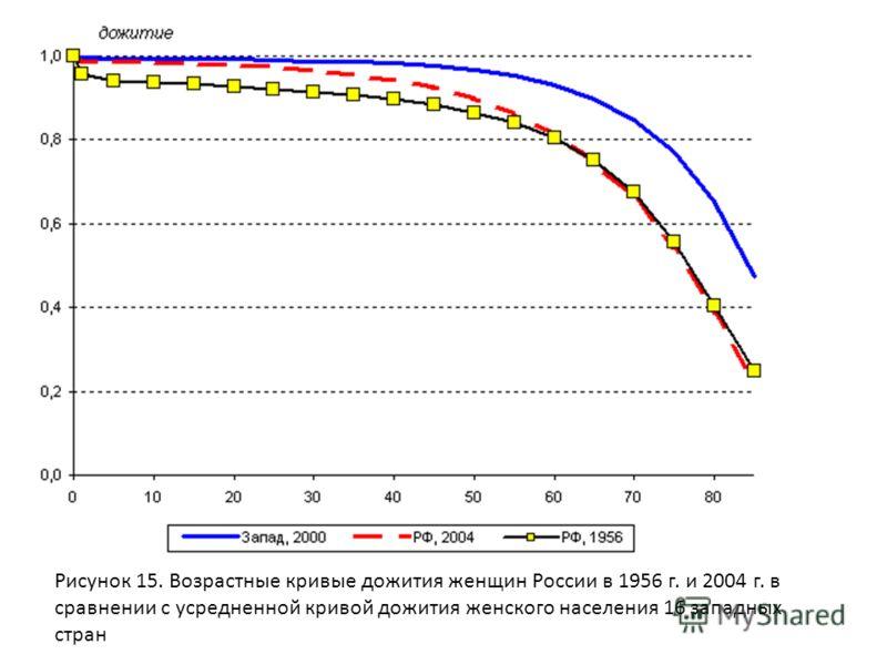 Рисунок 15. Возрастные кривые дожития женщин России в 1956 г. и 2004 г. в сравнении с усредненной кривой дожития женского населения 16 западных стран