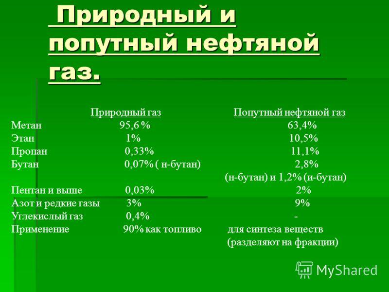 Природный и попутный нефтяной газ. Природный и попутный нефтяной газ. Природный газ Попутный нефтяной газ Метан 95,6 % 63,4% Этан 1% 10,5% Пропан 0,33% 11,1% Бутан 0,07% ( н-бутан) 2,8% (н-бутан) и 1,2% (и-бутан) Пентан и выше 0,03% 2% Азот и редкие