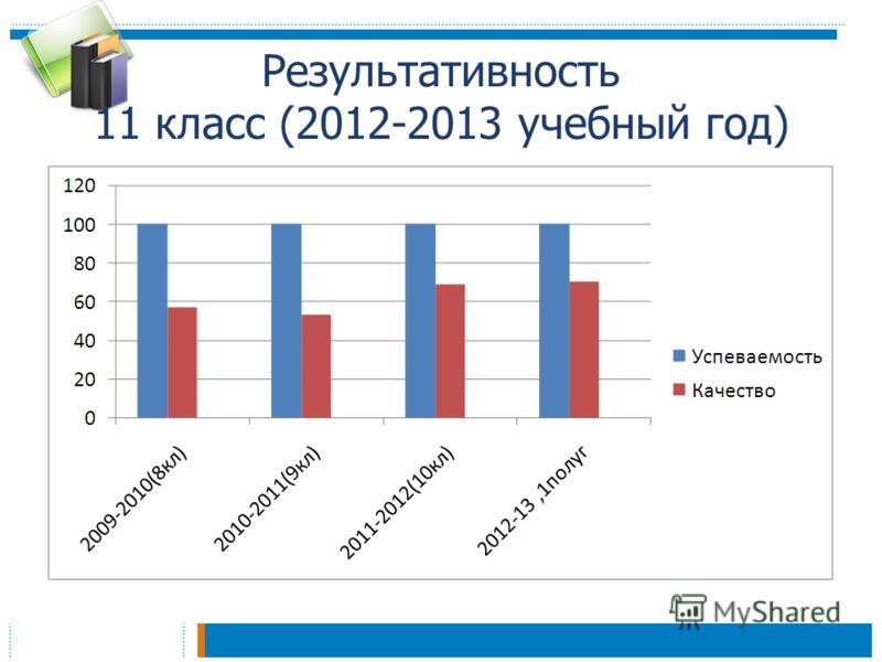 Результативность 11 класс (2012-2013 учебный год)