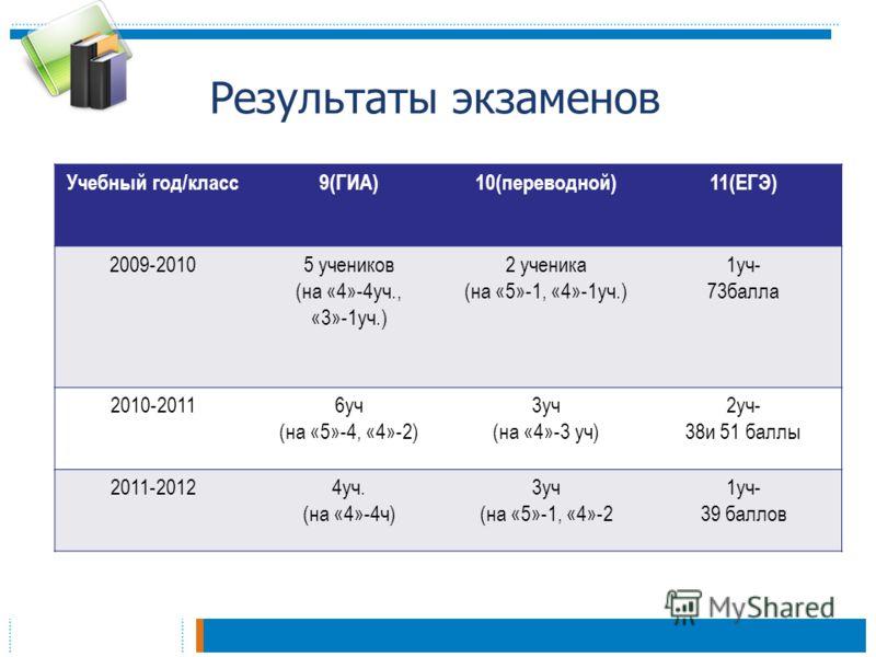 Результаты экзаменов Учебный год/класс9(ГИА)10(переводной)11(ЕГЭ) 2009-20105 учеников (на «4»-4уч., «3»-1уч.) 2 ученика (на «5»-1, «4»-1уч.) 1уч- 73балла 2010-20116уч (на «5»-4, «4»-2) 3уч (на «4»-3 уч) 2уч- 38и 51 баллы 2011-20124уч. (на «4»-4ч) 3уч