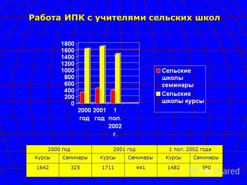 2000 год 2001 год 1 пол. 2002 года КурсыСеминарыКурсыСеминарыКурсыСеминары 164232517114411482390 Работа ИПК с учителями сельских школ