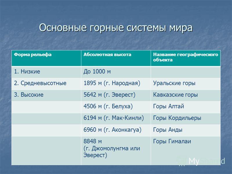Основные горные системы мира Форма рельефаАбсолютная высотаНазвание географического объекта 1. НизкиеДо 1000 м 2. Средневысотные1895 м (г. Народная)Уральские горы 3. Высокие5642 м (г. Эверест)Кавказские горы 4506 м (г. Белуха)Горы Алтай 6194 м (г. Ма