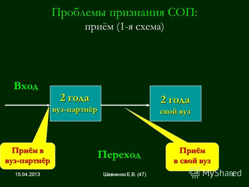 Проблемы признания СОП: приём (1-я схема) 2 года вуз-партнёр Вход Переход Приём в вуз-партнёр Приём в свой вуз 2 года свой вуз 15.04.20138Шевченко Е.В. (47)