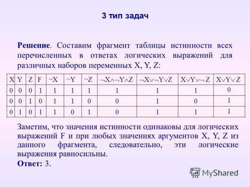 XYZF¬X¬Y¬Z X Y Z 0001111111 0 0010110010 1 0101101011 1 3 тип задач Решение. Составим фрагмент таблицы истинности всех перечисленных в ответах логических выражений для различных наборов переменных X, Y, Z: Заметим, что значения истинности одинаковы д