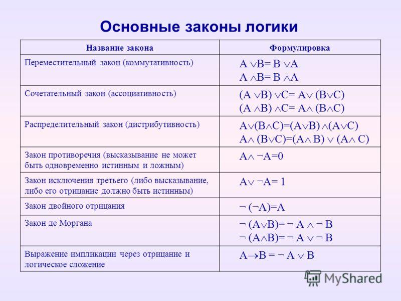 Основные законы логики Название законаФормулировка Переместительный закон (коммутативность) А В= В А Сочетательный закон (ассоциативность) (А В) С= А (В С) Распределительный закон (дистрибутивность) А (В С)=(А В) (А С) Закон противоречия (высказывани