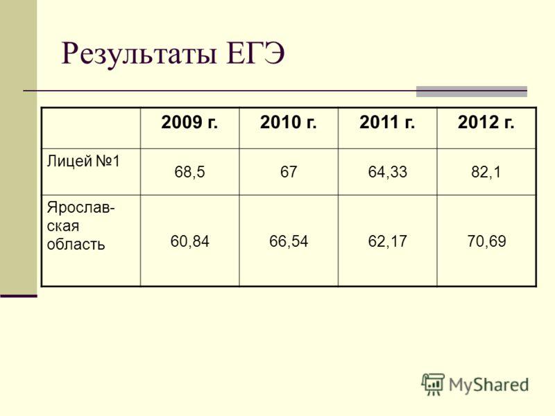 Результаты ЕГЭ 2009 г.2010 г.2011 г.2012 г. Лицей 1 68,56764,3382,1 Ярослав- ская область 60,8466,5462,1770,69