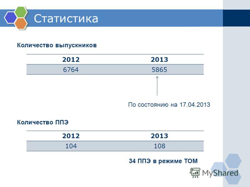 Статистика Количество выпускников 20122013 67645865 По состоянию на 17.04.2013 20122013 104108 Количество ППЭ 34 ППЭ в режиме ТОМ