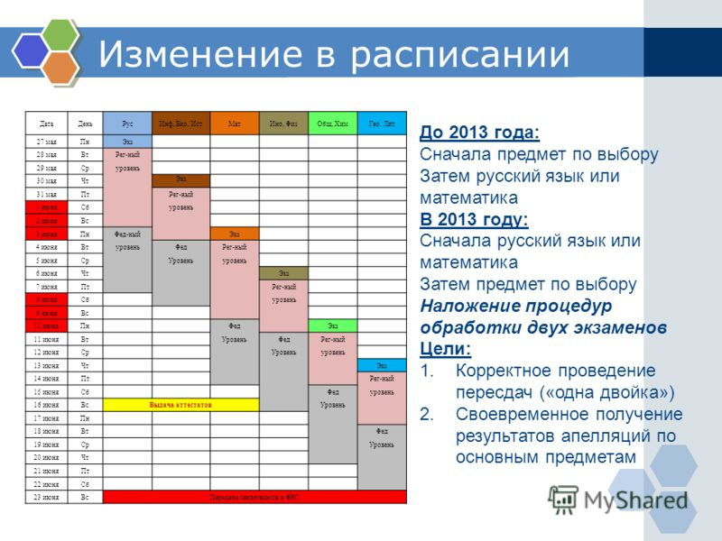 Изменение в расписании ДатаДеньРусИнф, Био, ИстМатИно, ФизОбщ, ХимГео, Лит 27 маяПнЭкз 28 маяВтРег-ный 29 маяСруровень 30 маяЧт Экз 31 маяПт Рег-ный 1 июняСб уровень 2 июняВс 3 июняПнФед-ный Экз 4 июняВтуровеньФедРег-ный 5 июняСр Уровеньуровень 6 июн