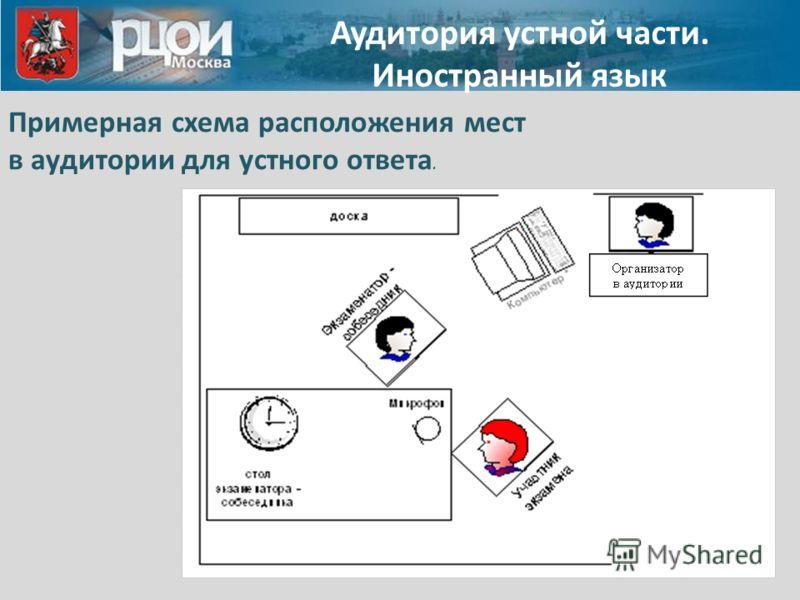 Аудитория устной части. Иностранный язык Примерная схема расположения мест в аудитории для устного ответа.