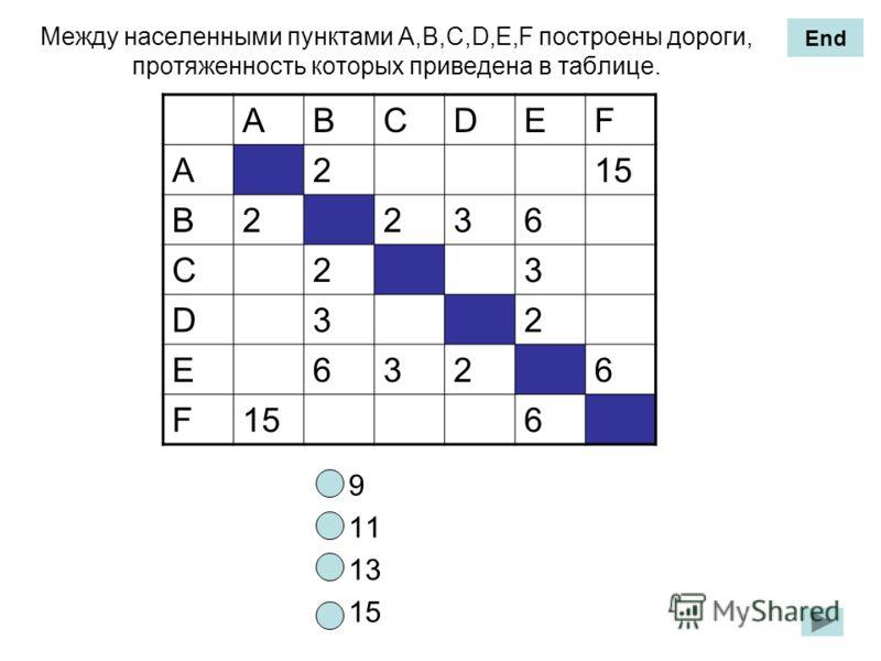 Между населенными пунктами А,B,C,D,E,F построены дороги, протяженность которых приведена в таблице. 9 11 13 15 ABCDEF A21515 B2236 C23 D32 E6326 F15156 End
