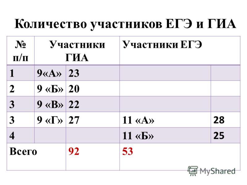Количество участников ЕГЭ и ГИА п/п Участники ГИА Участники ЕГЭ 19«А»23 29 «Б»20 39 «В»22 39 «Г»2711 «А» 28 4 11 «Б» 25 Всего9253