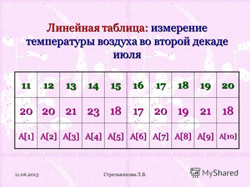 Линейная таблица: измерение температуры воздуха во второй декаде июля 11121314151617181920 20202123181720192118 A[1]A[2]A[3]A[4]A[5]A[6]A[7]A[8]A[9]A[10] 11.06.2013Стрельникова Л.В.