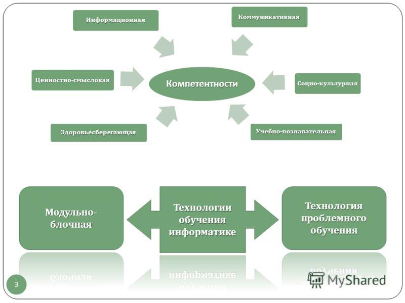 Компетентности Здоровьесберегающая Ценностно - смысловая Информационная Коммуникативная Учебно - познавательная Социо - культурная 3