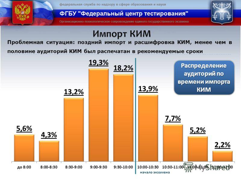Проблемная ситуация: поздний импорт и расшифровка КИМ, менее чем в половине аудиторий КИМ был распечатан в рекомендуемые сроки