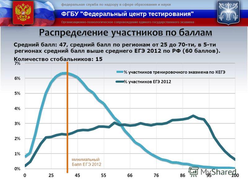 Средний балл: 47, средний балл по регионам от 25 до 70-ти, в 5-ти регионах средний балл выше среднего ЕГЭ 2012 по РФ (60 баллов). Количество стобальников: 15 минимальный Балл ЕГЭ 2012