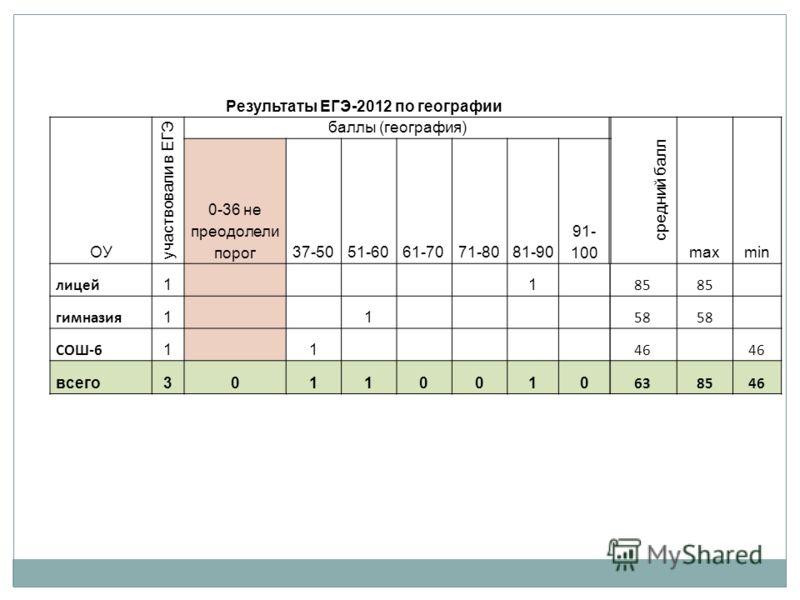 Результаты ЕГЭ-2012 по географии ОУ участвовали в ЕГЭ баллы (география) средний балл maxmin 0-36 не преодолели порог37-5051-6061-7071-8081-90 91- 100 лицей 1 1 85 гимназия 1 1 58 СОШ-6 1 1 46 всего30110010 638546