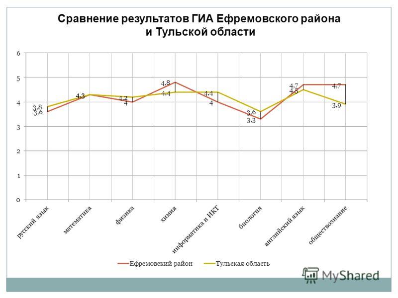 Сравнение результатов ГИА Ефремовского района и Тульской области