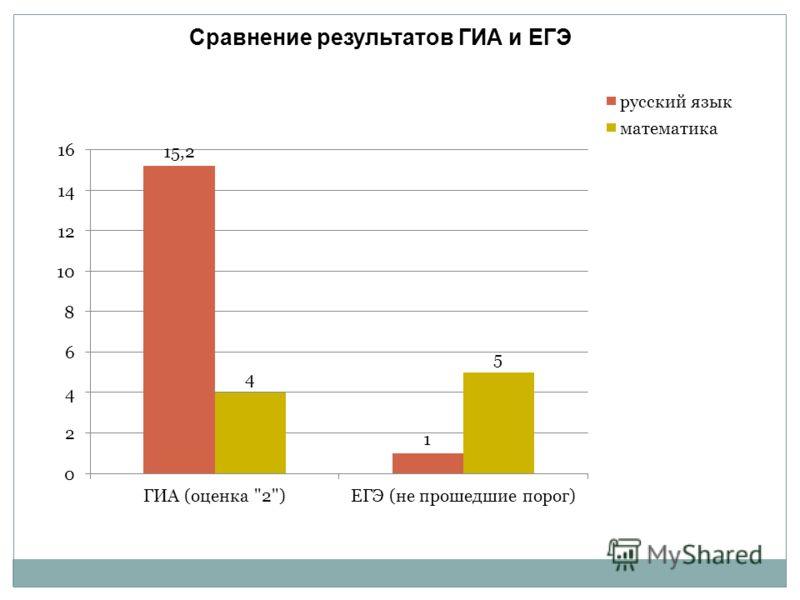 Сравнение результатов ГИА и ЕГЭ