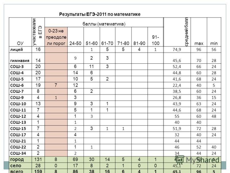 Результаты ЕГЭ-2011 по математике ОУ участвовали в ЕГЭ баллы (математика) средний балл maxmin 0-23 не преодоле ли порог24-5051-6061-7071-8081-90 91- 100 лицей 16 1 554 1 74,99656 гимназия 14 9 23 45,67028 СОШ-3 20 6113 52,46624 СОШ-4 20 146 44,86028