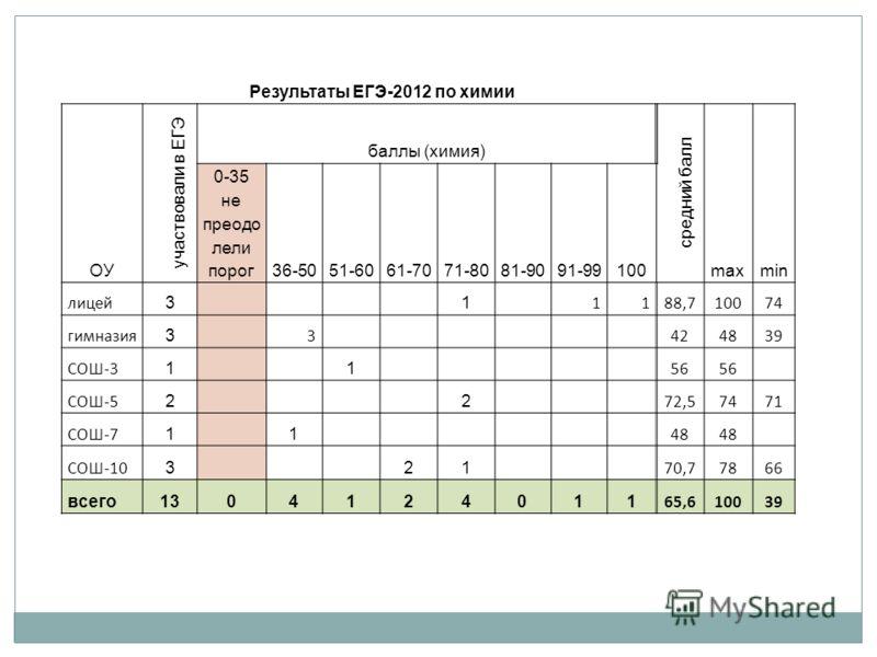 Результаты ЕГЭ-2012 по химии ОУ участвовали в ЕГЭ баллы (химия) средний балл maxmin 0-35 не преодо лели порог36-5051-6061-7071-8081-9091-99100 лицей 3 1 1188,710074 гимназия 3 3 424839 СОШ-3 1 1 56 СОШ-5 2 2 72,57471 СОШ-7 1 1 48 СОШ-10 3 21 70,77866