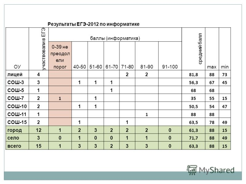 Результаты ЕГЭ-2012 по информатике ОУ участвовали в ЕГЭ баллы (информатика) средний балл maxmin 0-39 не преодол ели порог40-5051-6061-7071-8081-9091-100 лицей4 22 81,88873 СОШ-33 111 56,36745 СОШ-51 1 68 СОШ-72 1 1 355515 СОШ-102 11 50,55447 СОШ-111