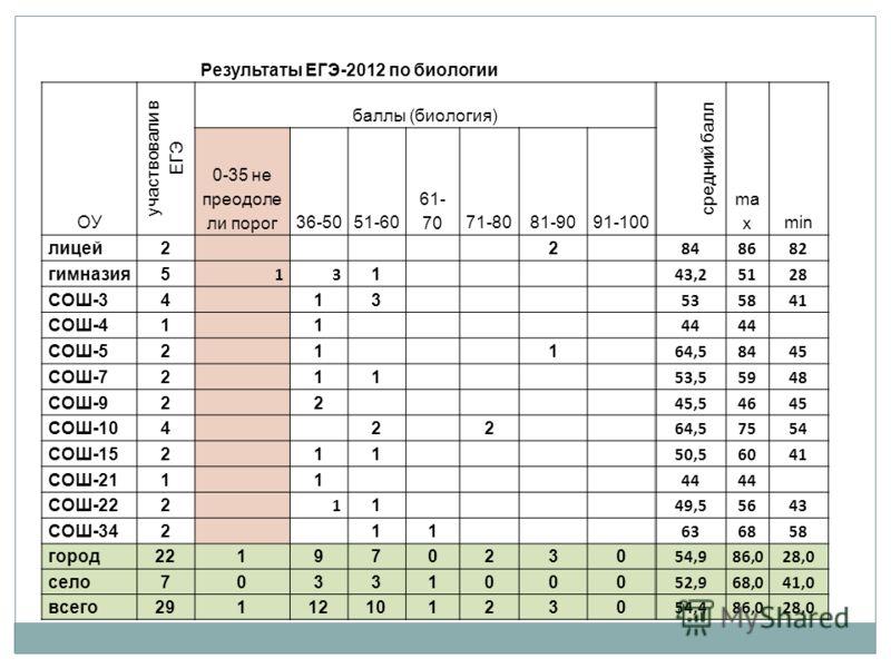 Результаты ЕГЭ-2012 по биологии ОУ участвовали в ЕГЭ баллы (биология) средний балл ma xmin 0-35 не преодоле ли порог36-5051-60 61- 7071-8081-9091-100 лицей2 2 848682 гимназия5 13 1 43,25128 СОШ-34 13 535841 СОШ-41 1 44 СОШ-52 1 1 64,58445 СОШ-72 11 5