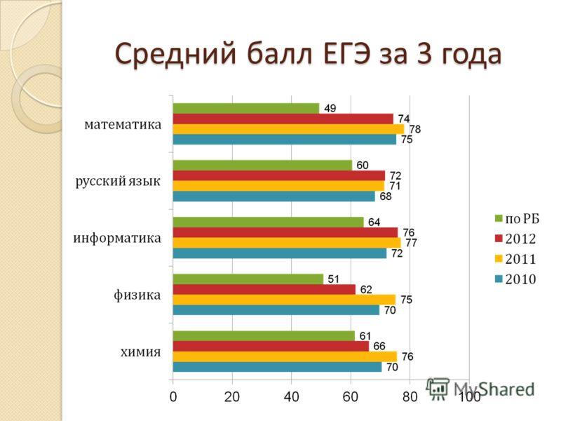 Средний балл ЕГЭ за 3 года