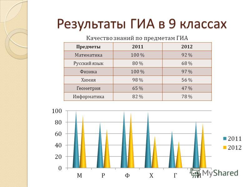 Результаты ГИА в 9 классах Предметы 20112012 Математика 100 %92 % Русский язык 80 %68 % Физика 100 %97 % Химия 98 %56 % Геометрия 65 %47 % Информатика 82 %78 % Качество знаний по предметам ГИА