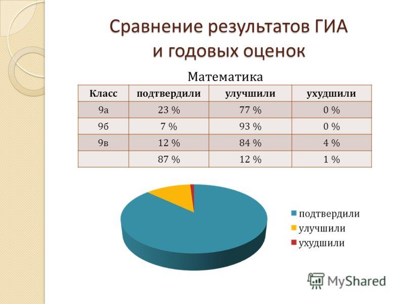 Сравнение результатов ГИА и годовых оценок Классподтвердилиулучшилиухудшили 9а9а 23 %77 %0 % 9б9б 7 %93 %0 % 9в9в 12 %84 %4 % 87 %12 %1 % Математика