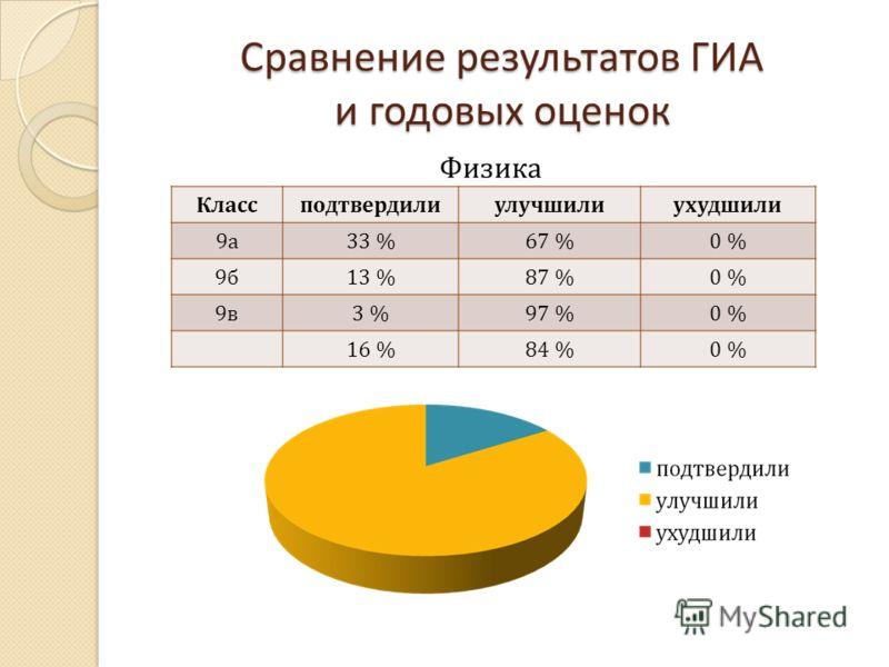Сравнение результатов ГИА и годовых оценок Классподтвердилиулучшилиухудшили 9а9а 33 %67 %0 % 9б9б 13 %87 %0 % 9в9в 3 %97 %0 % 16 %84 %0 % Физика