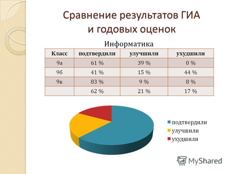 Сравнение результатов ГИА и годовых оценок Классподтвердилиулучшилиухудшили 9а9а 61 %39 %0 % 9б9б 41 %15 %44 % 9в9в 83 %9 %8 % 62 %21 %17 % Информатика