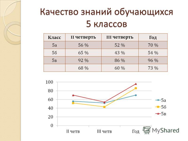 Качество знаний обучающихся 5 классов Класс II четверть III четвертьГод 5а5а 56 %52 %70 % 5б5б 65 %43 %54 % 5в5в 92 %86 %96 % 68 %60 %73 %