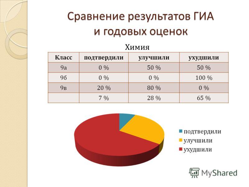 Сравнение результатов ГИА и годовых оценок Классподтвердилиулучшилиухудшили 9а9а 0 %50 % 9б9б 0 % 100 % 9в9в 20 %80 %0 % 7 %28 %65 % Химия