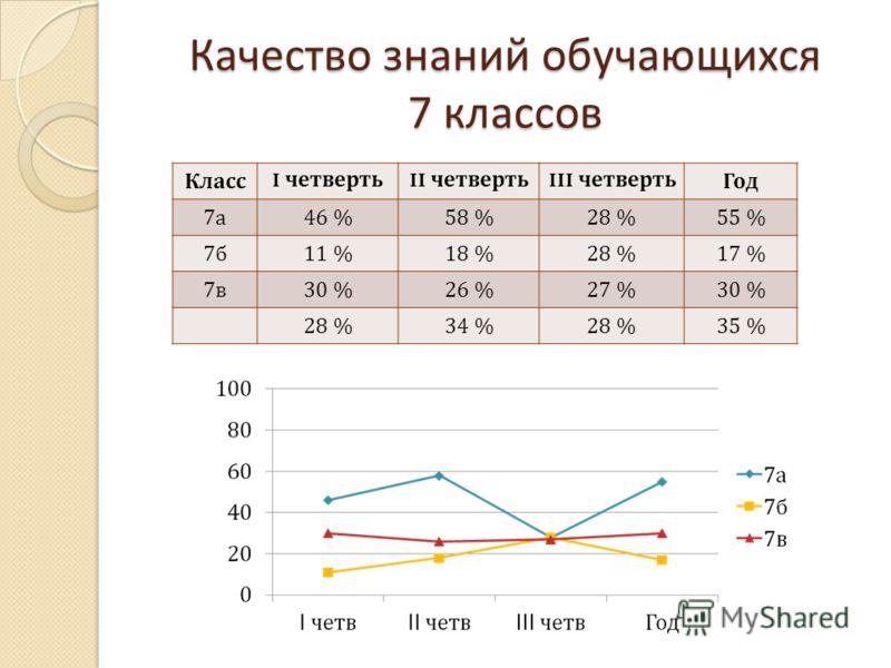 Качество знаний обучающихся 7 классов Класс I четверть II четверть III четвертьГод 7а7а 46 %58 %28 %55 % 7б7б 11 %18 %28 %17 % 7в7в 30 %26 %27 %30 % 28 %34 %28 %35 %
