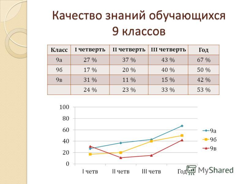 Качество знаний обучающихся 9 классов Класс I четверть II четверть III четвертьГод 9а9а 27 %37 %43 %67 % 9б9б 17 %20 %40 %50 % 9в9в 31 %11 %15 %42 % 24 %23 %33 %53 %