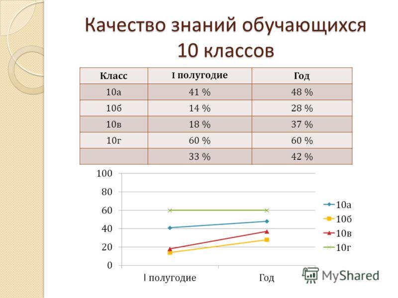 Качество знаний обучающихся 10 классов Класс I полугодиеГод 10 а 41 %48 % 10 б 14 %28 % 10 в 18 %37 % 10 г 60 % 33 %42 %