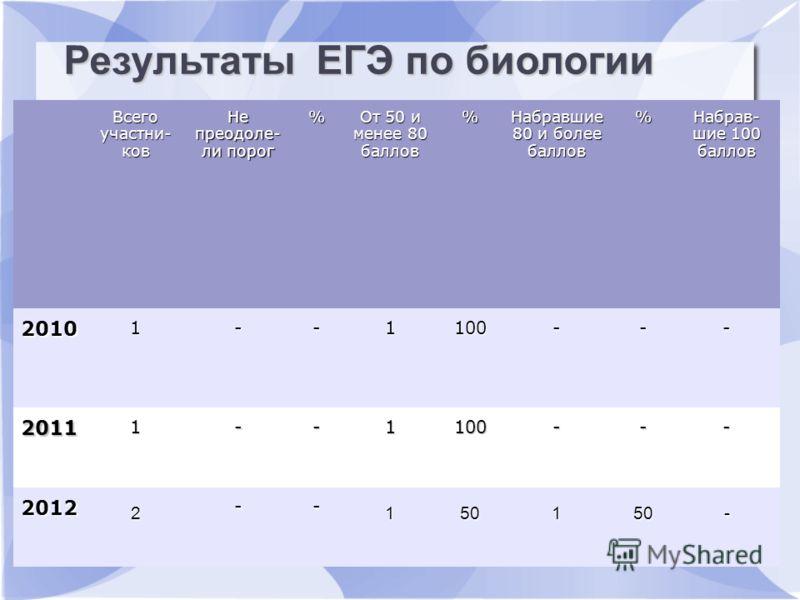 Результаты ЕГЭ по русскому языку Всего участни- ков Не преодоле- ли порог % От 50 и менее 80 баллов % Набравшие 80 и более баллов % Набрав- шие 100 баллов 2010 1--1100--- 2011 1--1100--- 2012 2 -- 150150- Результаты ЕГЭ по биологии