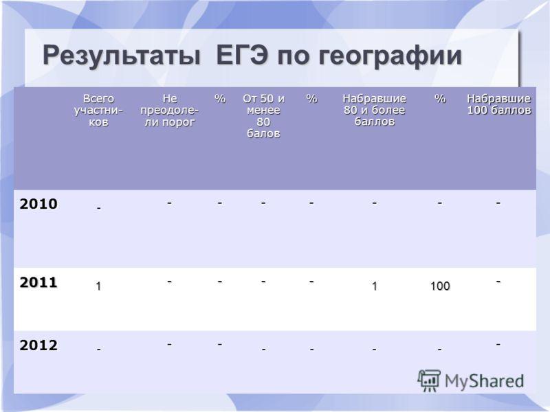 Результаты ЕГЭ по русскому языку Всего участни- ков Не преодоле- ли порог % От 50 и менее 80 балов %Набравшие 80 и более баллов % Набравшие 100 баллов 2010 - ------- 2011 1 ---- 1100 - 2012 - -- ---- - Результаты ЕГЭ по географии