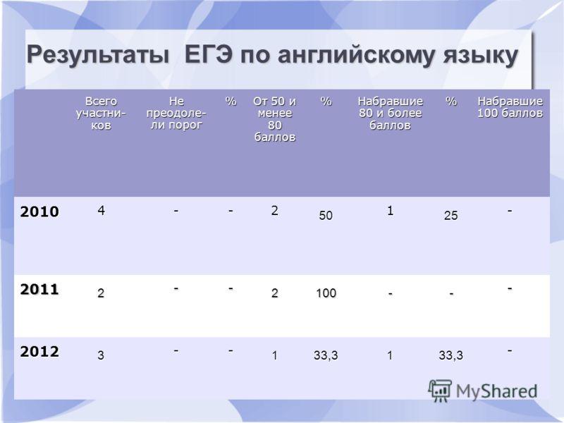 Результаты ЕГЭ по русскому языку Всего участни- ков Не преодоле- ли порог % От 50 и менее 80 баллов % Набравшие 80 и более баллов % Набравшие 100 баллов 2010 4--2 50 1 25 - 2011 2 -- 2100-- - 2012 3 -- 133,3133,3 - Результаты ЕГЭ по английскому языку